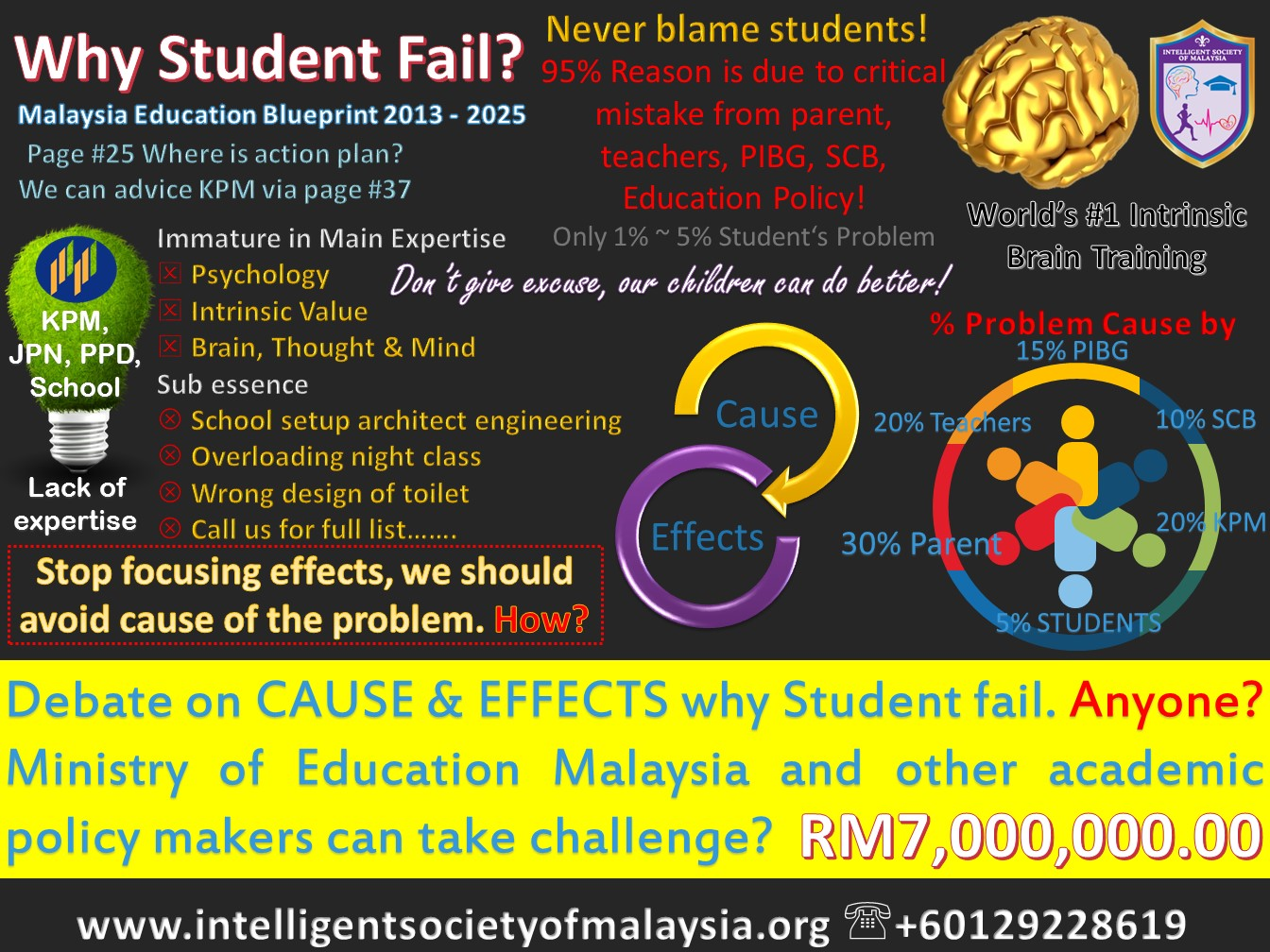 cause effect why students fail 2018-8-21  causes of failing grades include learning disabilities,  vehicle breakdowns and lack of responsibility are some reasons why students arrive late to class.
